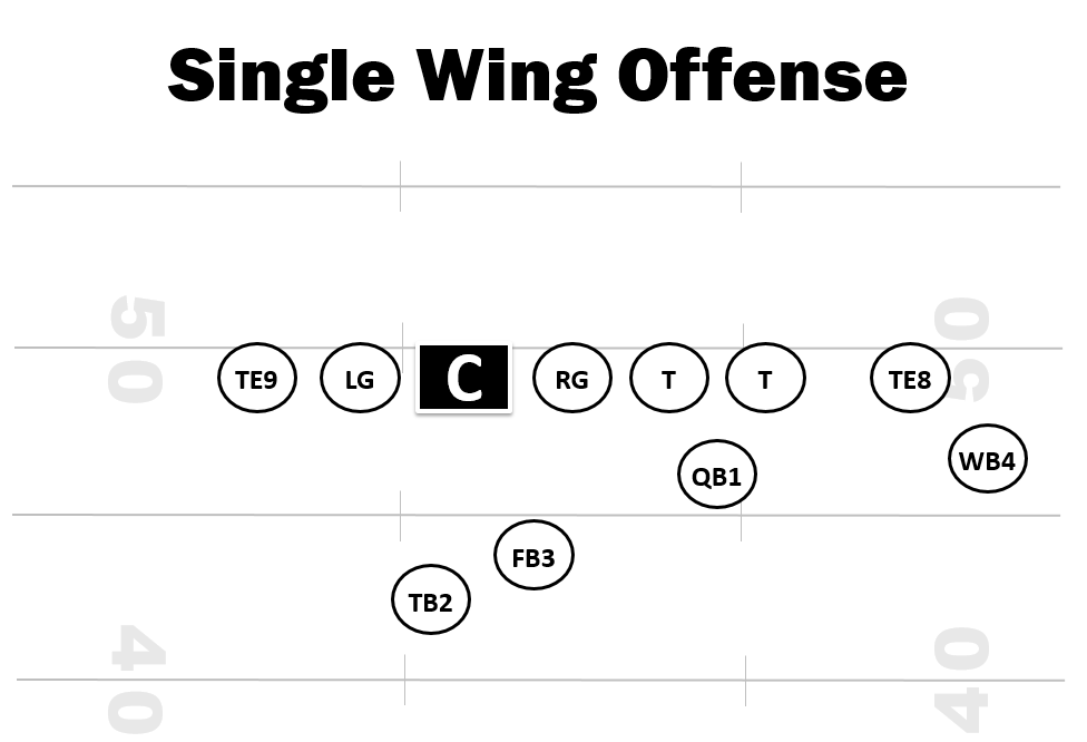 Single Wing Offense - Youth Football